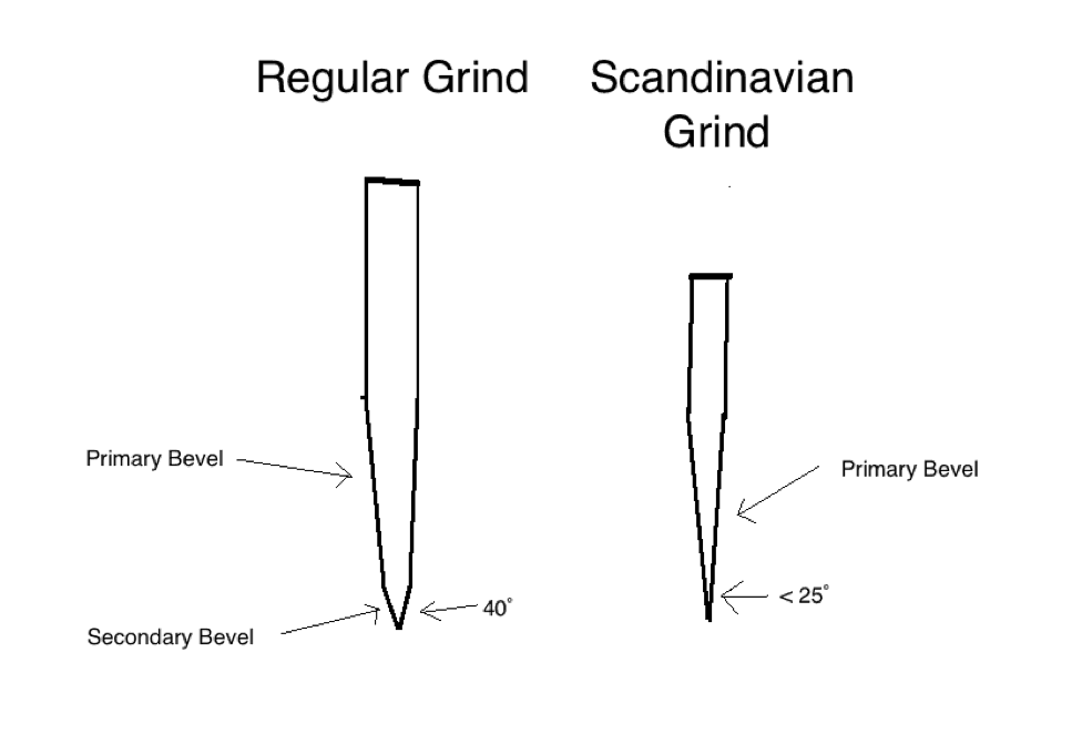 Scandinavian knives have a different grind.